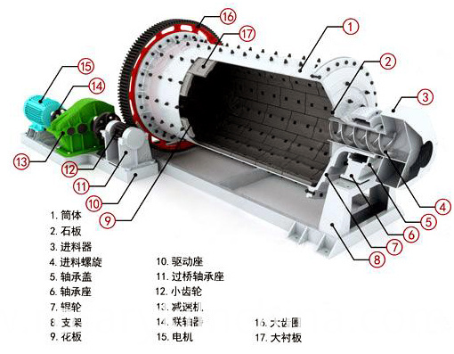 Working Principle of Ball Mill